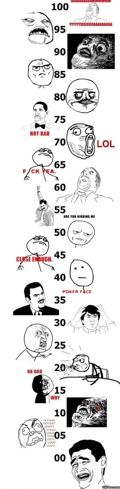 school-grades-according-to-rage-faces