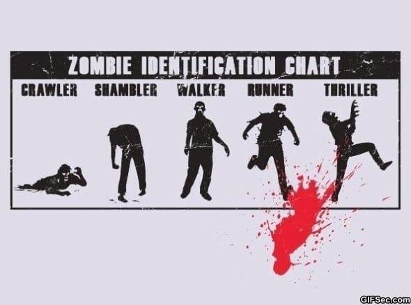 zombie-id-chart