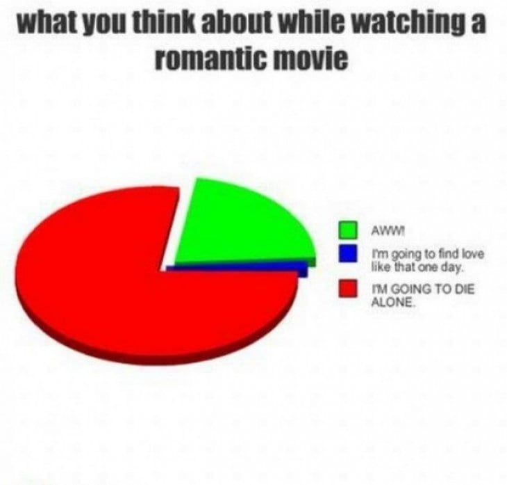 thoughts-when-watching-a-romantic-movie
