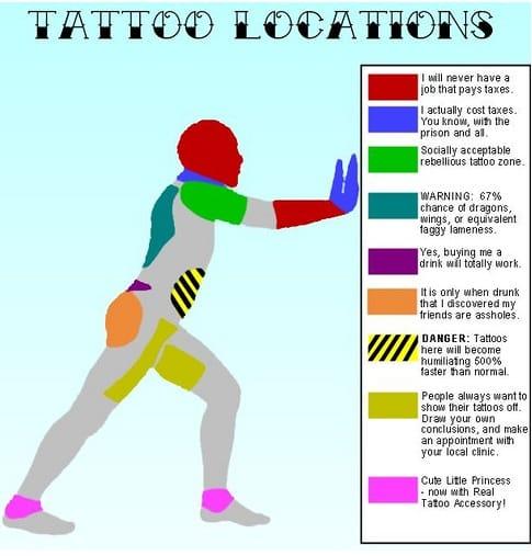 tattoo-locations