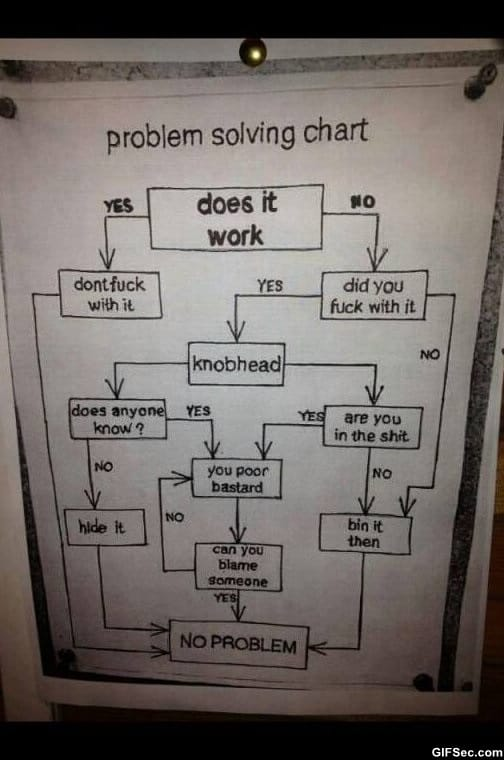 problem-solving-chart