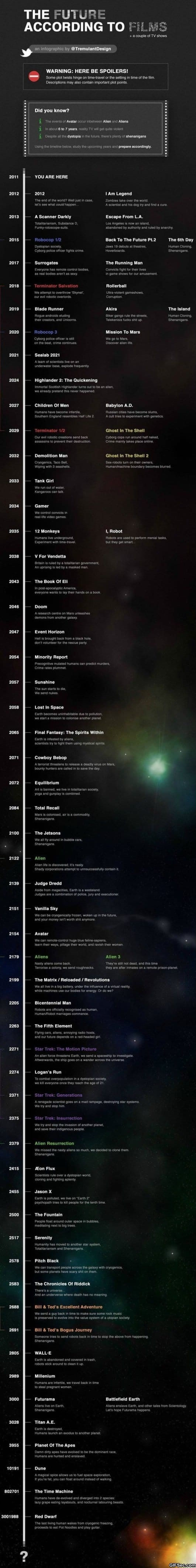 the-future-according-to-films