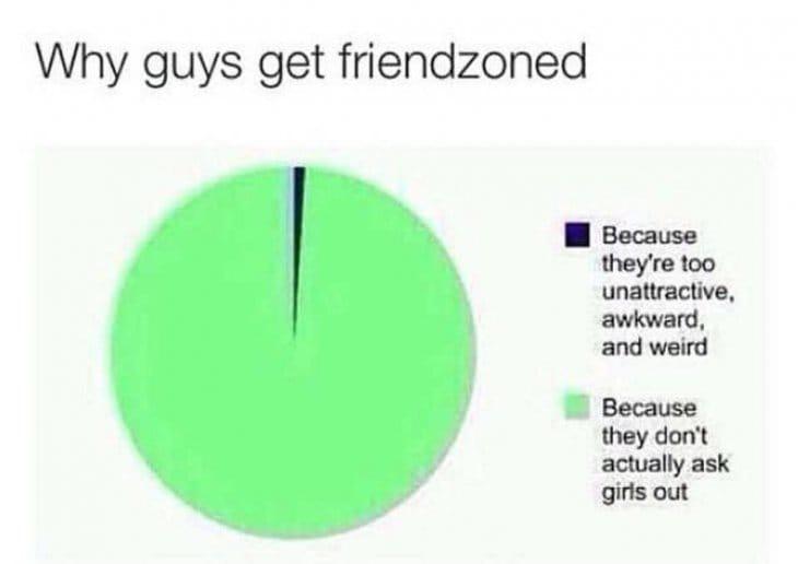 why-guys-get-friendzoned